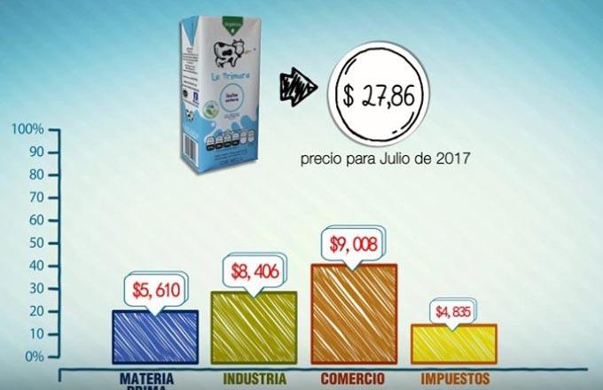 ¿Cuánto cuesta la mano de obra del trabajador lácteo?